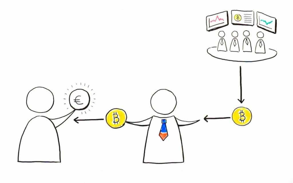 Twee zwart-witte poppetjes die bitcoins en euro's met elkaar ruilen