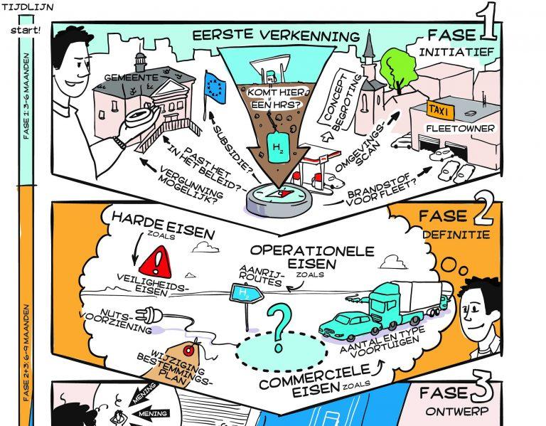 Voorbeeld infographic Bord&Stift